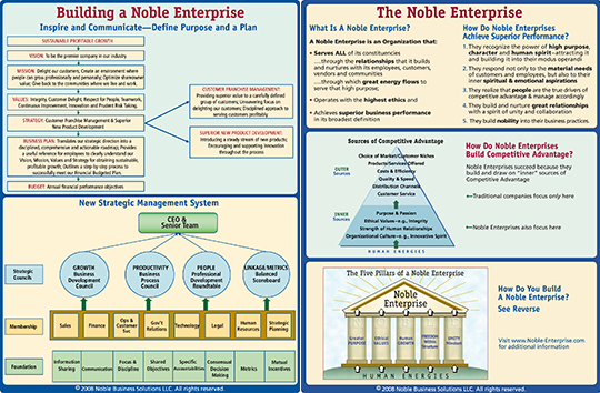 infographic explaining Noble Enterprise