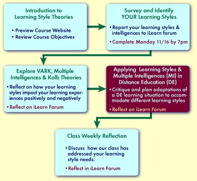 the theory of multiple intelligences summary
