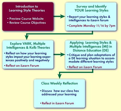 vak learning styles theorists